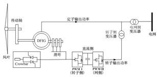 双馈风力发电机低电压穿越控制策略及仿真