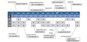 中国伺服市场研究