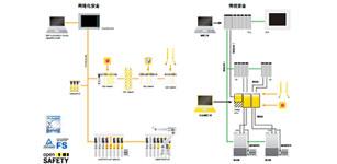 贝加莱基于模块化架构的通用集成安全系统解决方案