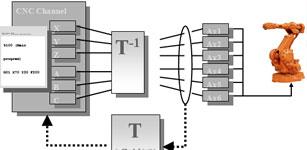 通用运动控制-最优设备集成方案