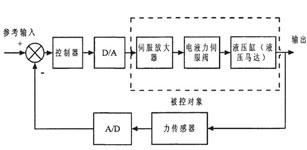 基于迭代学习控制与自适应控制的电液力控伺服系统的仿真研究