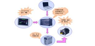 台金TK系列伺服系统在定子绕线机的应用