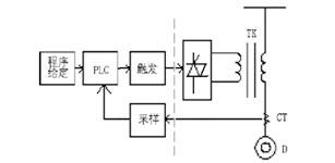 开关变压器软起动控制技术在济钢中厚板厂高压水系统中的应用