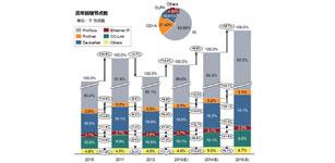 2013年中国工业现场总线系统市场研究报告