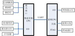 基于WEN技术的电梯物联网系统的设计