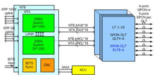 EPON设备测试分析