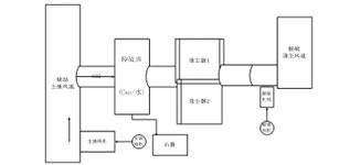 汇川技术HD90高压变频器在烧结主抽脱硫风机的应用