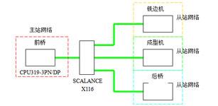 智能IO通讯在预精焊车间主机区设备的应用