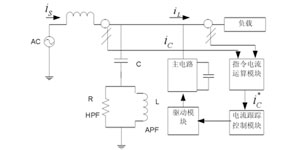 光伏逆变器系统的谐波抑制和无功补偿的研究