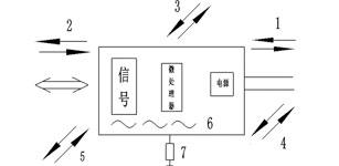高压变频器的干扰状况及处理分析
