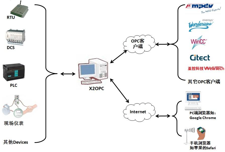 国产OPC服务器软件X2OPC