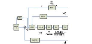 基于迭代控制与自适应控制的电液伺服系统