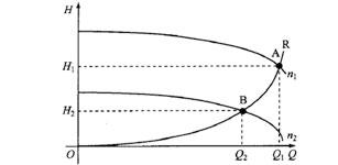 高压变频器在电厂送风机上的应用