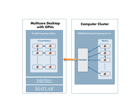 MathWorks MATLAB Distributed Computing Server计算软件
