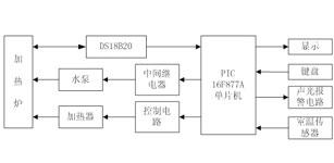 基于模糊PID控制的加热炉温度控制系统的研究