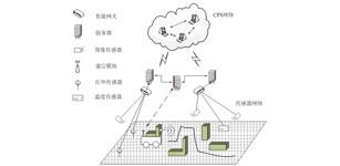 建筑环境中CPS系统的资源分配研究