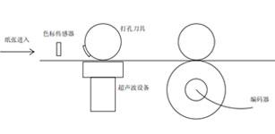 台达A2伺服电机在无纺布超声波设备上的运用