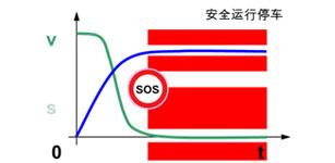 运动控制领域的机器安全技术