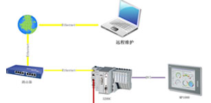 Lenze全伺服系统解决方案在瓦楞纸无轴印刷中的应用