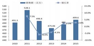 2014中国纺织机械行业自动化市场研究报告