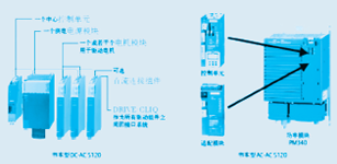 西门子S120变频装置的调试应用