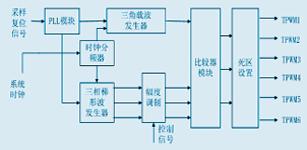 一种基于FPGA的三相TPWM方法研究