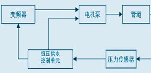 四方恒压供水单元在供水系统上的应用