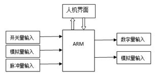 基于嵌入式和触摸屏沥青洒布量控制器的设计