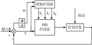 粒子群算法对地铁车厢空调系统的优化控制