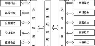 电梯远程监控系统的设计