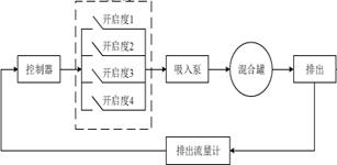 混砂车液位控制系统研究