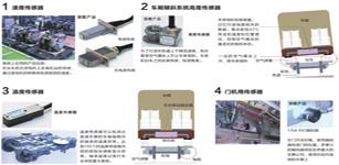 多摩川行业应用--高铁