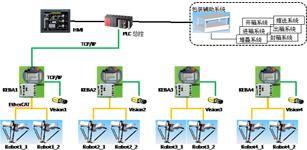 D el ta机器人在瓷砖分拣包装 自动化生产线上的应用