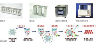 多摩川行业应用--生命科学