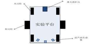 基于特征匹配的移动机器人 自主充电研究