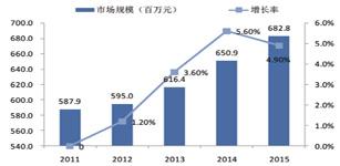 2014年 中国包装机械行业自动化市场研究报告