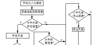 台达PLC在干式变压器 温度联网监测中的应用