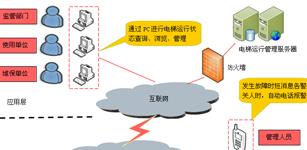 基于物联网技术的电梯安全监控系统研究