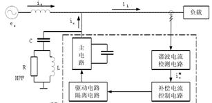 低压配电网并联型 有源滤波器的技术实现