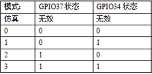 TI的DSP芯片TMS320F2803X的引导程序的分析和应用