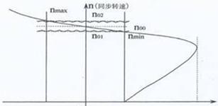 下运带式输送机变频调速电控系统——需重点解决的四个问题