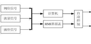 混砂车自动控制系统研究
