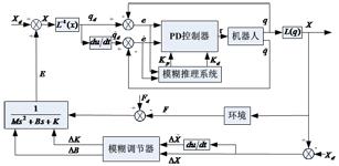 工业机器人模糊PD力/位置阻抗控制问题研究