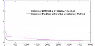 基于改进差分进化算法的工业机器人时间最优轨迹规划