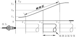 本特利电涡流式传感器的应用