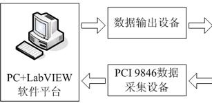 基于凌华科技PCI-9846高速数字化仪的变频器输出性能测试系统