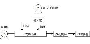 ACS800变频在聚丙烯齿轮泵电机交流调速系统的应用