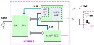 HK模块在两线制及HART隔离传输中的应用