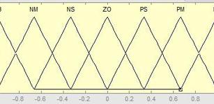 Buheniliao永磁同步直线电机模糊PID控制的研究