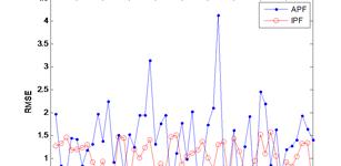 聚类粒子群采样的粒子滤波算法
